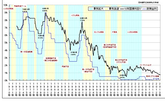 過去の長期金利の推移 : 消費税...